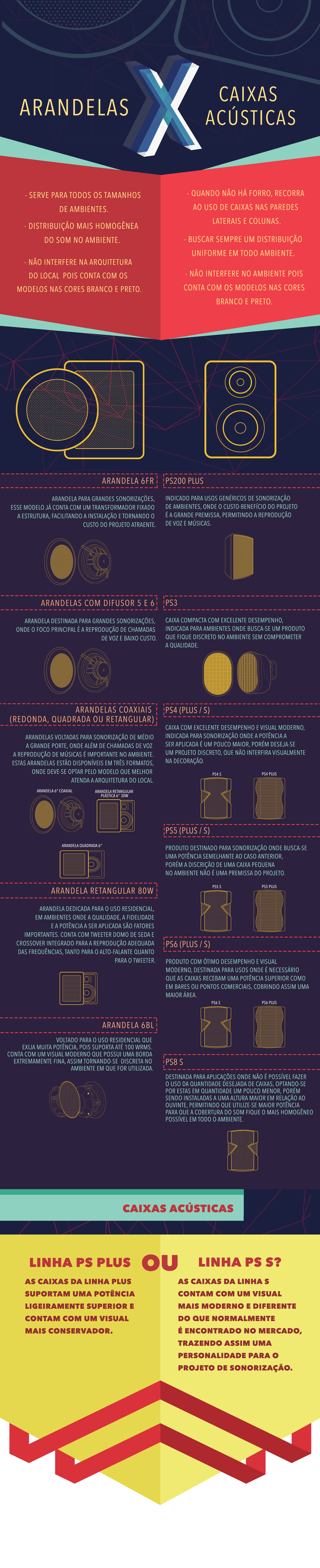 Infográfico caixas e arandelas